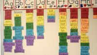 An elementary school bulletin board covered with alphabetized vocabulary words