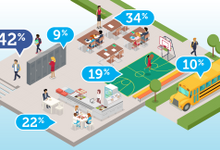An illustration of a school campus with bubbles holding percentages over different areas of the school showing where bullying occurs.