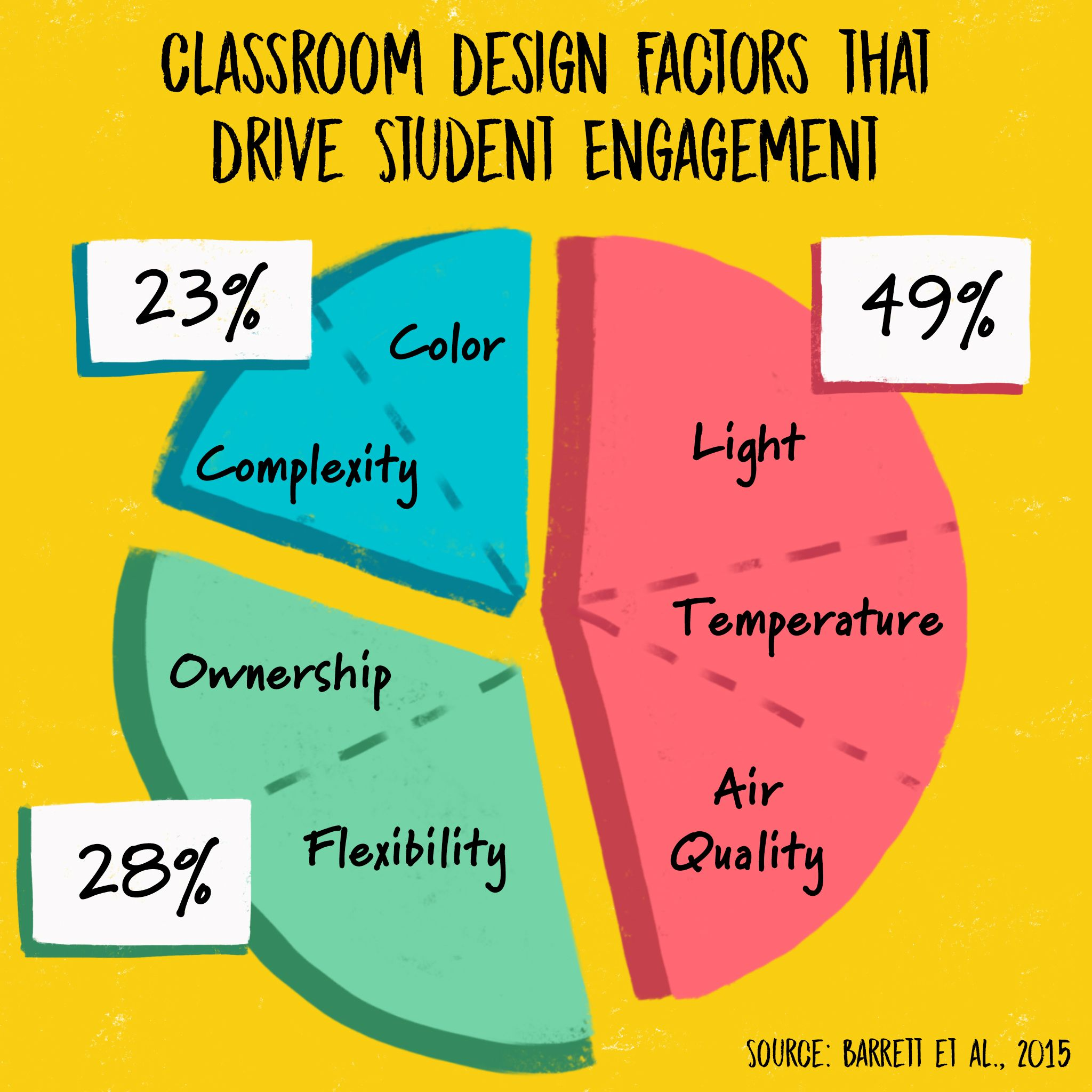 Personalization factors like flexibility and student ownership account for over a quarter of the academic improvement attributed to classroom design.