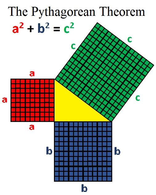 Using Rubik's Cubes to explain the Pythagorean theorem