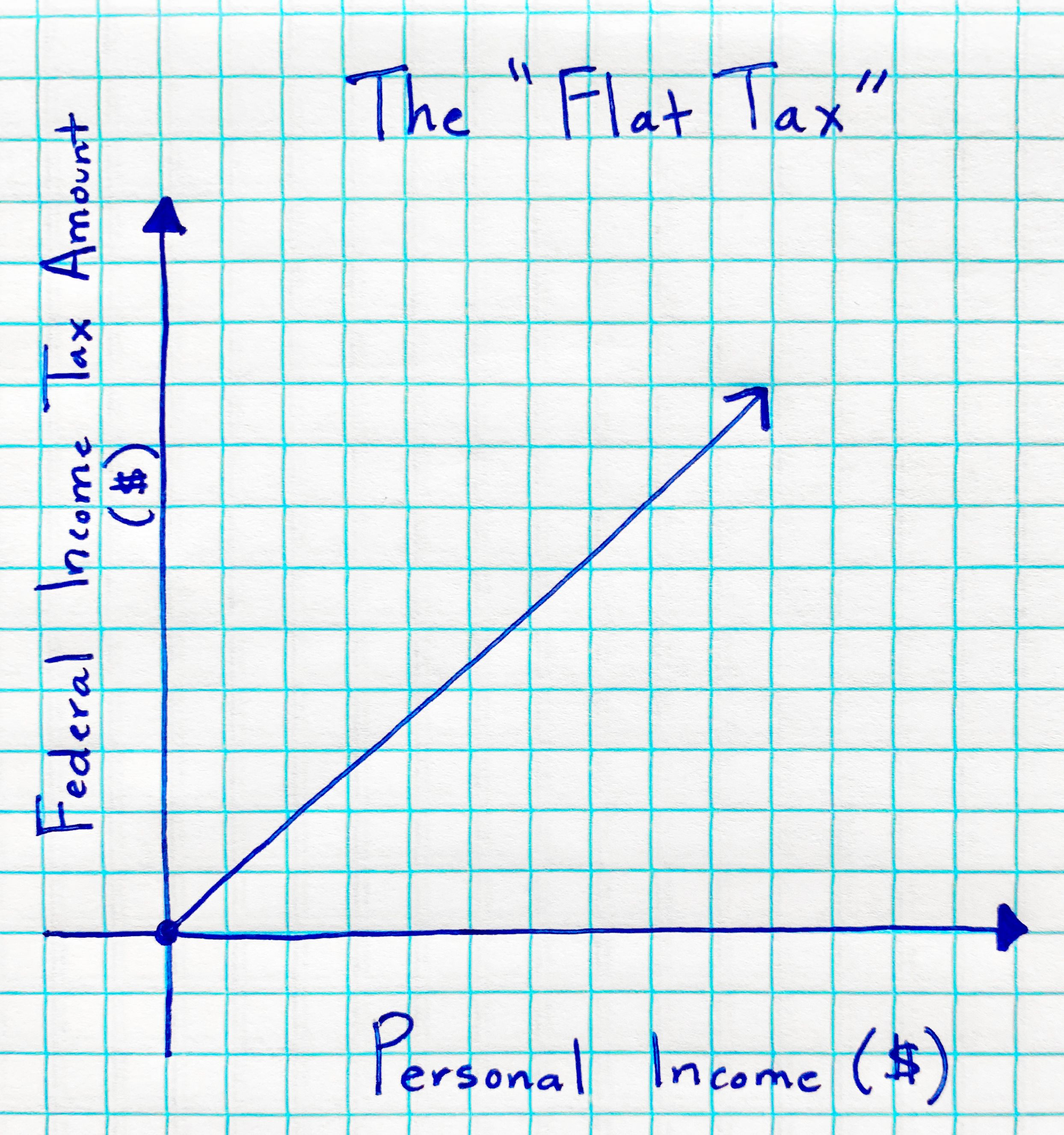 A student graph of a flat federal income tax rate