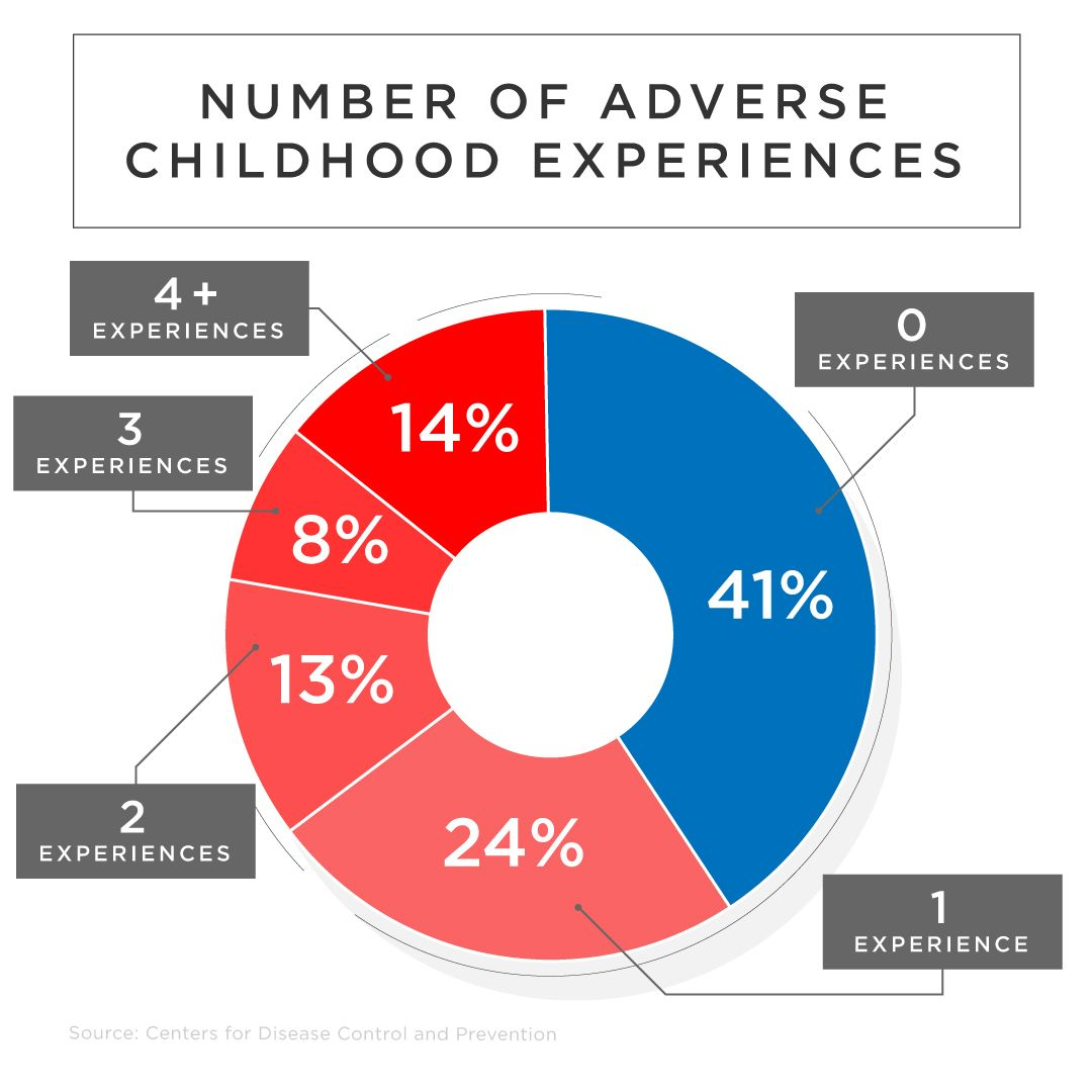 35% of children have experienced more than one adverse childhood experience.