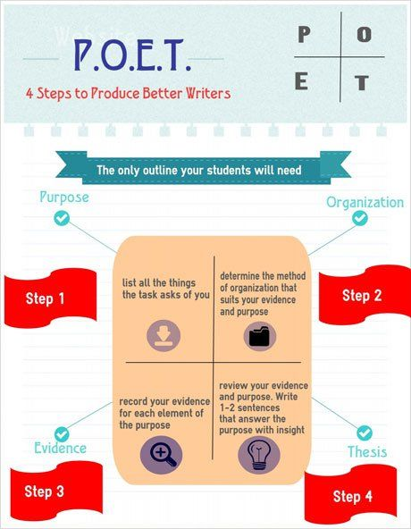 4 Steps to Better Writers   Edutopia