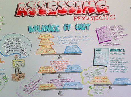 Presentation poster from 2013 PBL World Conference