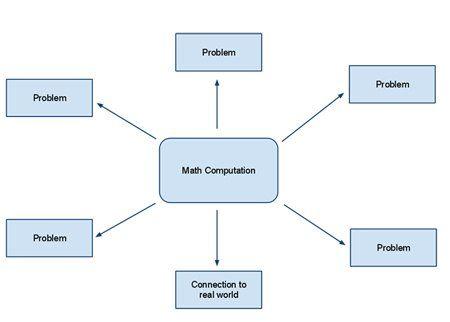 Mathematics Education: A Way Forward | Edutopia