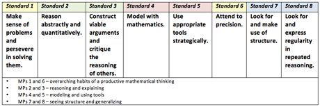 Common Core State Standards: Standards for Mathematical Practice