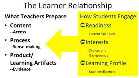 3 Ways to Plan for Diverse Learners: What Teachers Do | Edutopia