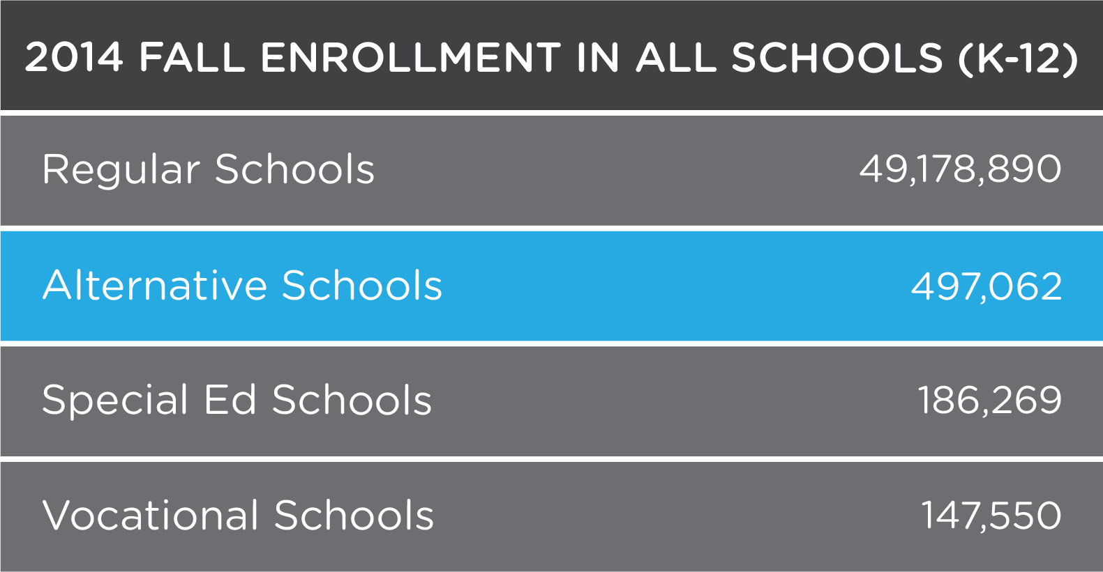 Alternative schools, which address the needs of students that can't be met in regular school programs, currently enroll about a half million students nationally.