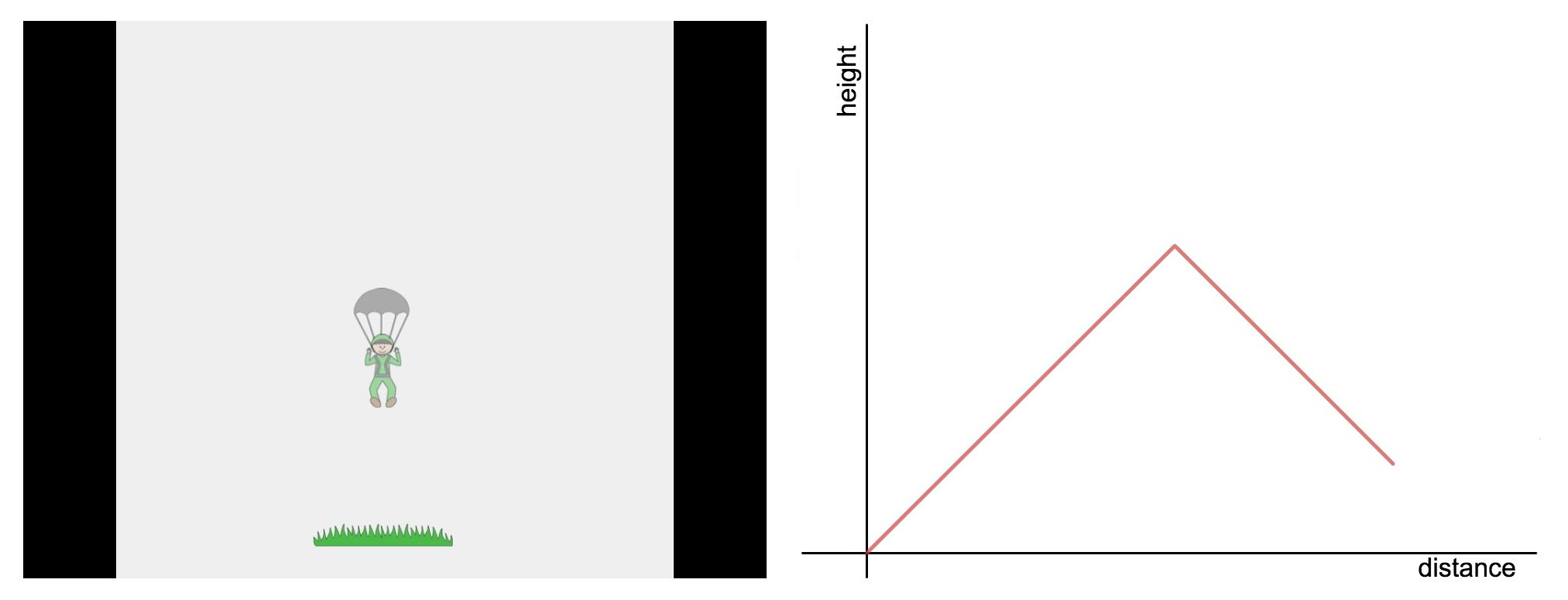 The Cannon Man exercise helps students think about how graphs work.