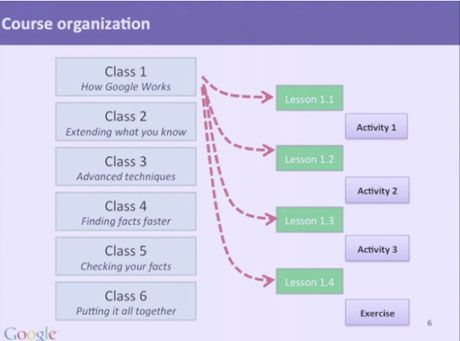 Course Organization Chart for Google's Open Course Builder