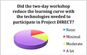 Project DIRECT pie chart