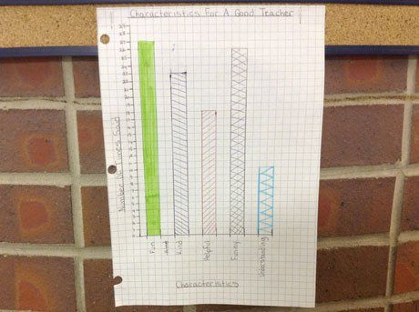 Figure 3. Just one of the many graphs on display in the hallway.