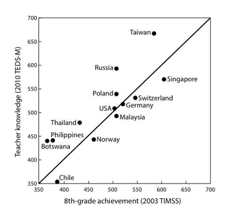Figure 1. Teacher preparation versus student math scores. Used with permission.6