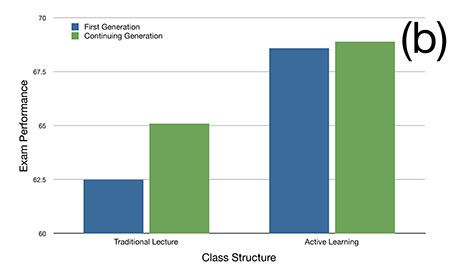 Figure 1. (b) The achievement gap between first-generation and continuing-generation students completely closes in an active learning introductory biology class.