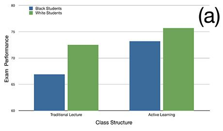 Figure 1. (a) The STEM achievement gap between black and white students that is present in traditional lecture classes narrows with active learning.