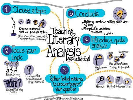 analysis essay outline