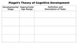 Piaget's Theory of Cognitive Development chart as a spaced practice exercise.