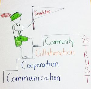 "Drawing of an alpinist steps that ascend according to trust, labeled ""Communication, Cooperation, Collaboration, and Community from bottom to top"