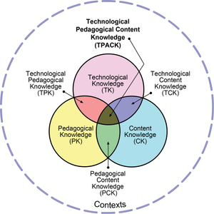 A venn diagram depicting the intersections of technical knowledge, content knowledge, and pedagogical knowledge