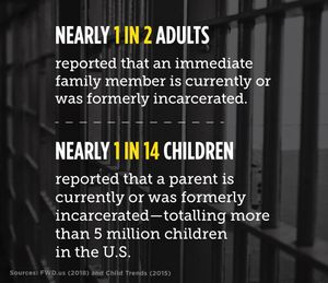 Image of student/parent incarceration facts