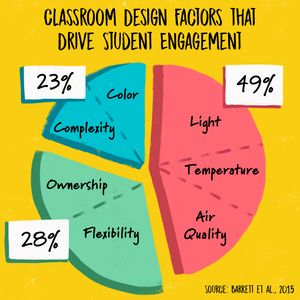 Pie chart on flexible classroom research