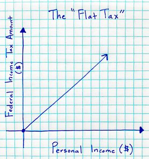 A graph of a flat federal income tax rate created by students