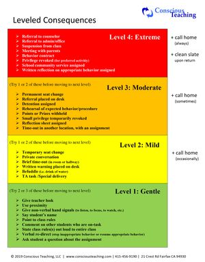 A 4 tiered handout outline consequence levels for classroom behavior