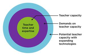 infographic showing how technology in classrooms can increase an educator's capacity for teaching
