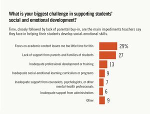 Graph showing challenges teachers face trying to support students' social and emotional development