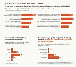 Data showing how teachers view SEL