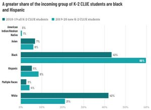 Graph showing gifted student breakdown by race