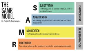 SAMR is an acronym that stands for Substitution, Augmentation, Modification and Redefinition.