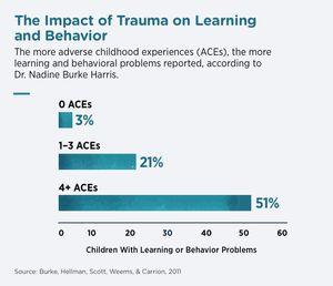 Childhood Trauma Research Graph