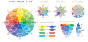 Plutchiks color wheel of emotions