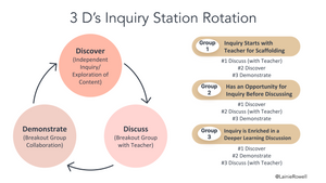 Image shows how to use the 3 Ds as a cycle for station rotation with three groups. Each group starts at a different D, meeting with the teacher at Discuss.
