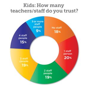 Chart showing students' trust in faculty