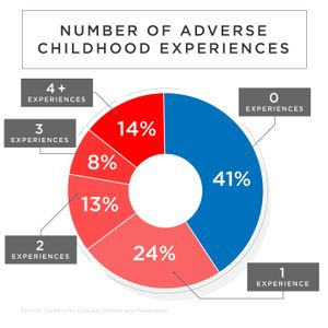 A pie chart breaking down how many people have experienced adverse childhood experiences.