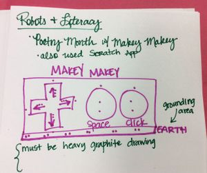 diagram of a makey-makey tech tool