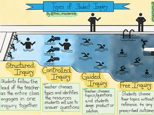 Illustration of the different levels of inquiry.