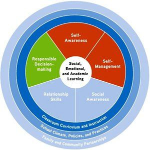 Chart like a wheel with Social, Emotional, and Academic Learning as the hub with Self-Awareness, Self-Management, Social Awareness, Relationship Skills, and Responsible Decision-Making branching out. Classroom Curriculum and Instruction; School Climate, P
