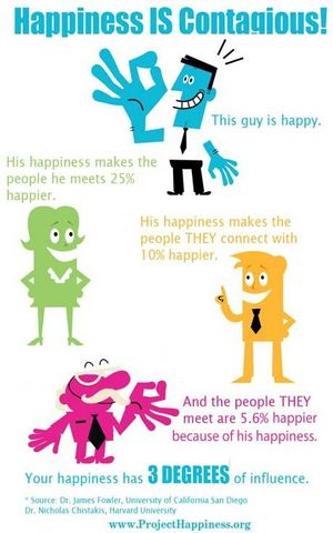 Happiness IS Contagious!