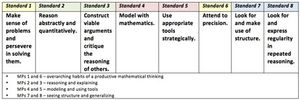 Common Core standards chart