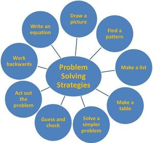Bubble diagram with Problem Solving Strategies linking out to: Draw a picture; find a pattern; make a list; make a table; solve a simpler problem; guess and check; act out the problem; work backwards; and write an equation.