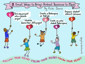 Illo of kids holding numbered balloons with the five ways to bring student passions to play written in clouds above them