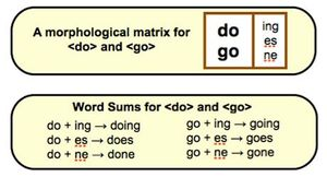 "A table of the morphological matrix of the words ""do"" and ""go."""