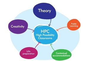 Theory; Public Learning; Contextual Accommodations; Life Preparation; and Creativity bubbles pointing to HPC (High Possibility Classrooms)
