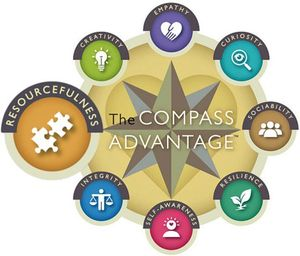 Compass with Resourcefulness highlighted and other points of Creativity, Empathy, Curiosity, Sociability, Resilience, Self-Awareness, and Integrity