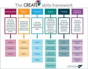 The CREATE skills framework chart outlining Communication, Relating to Others, Enterprise, Applied, Thinking, and Emotional Intelligence