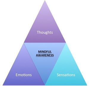 A triangle with Thoughts at the top, Emotions and Sensations at the bottom, and Mindful Awareness in the middle