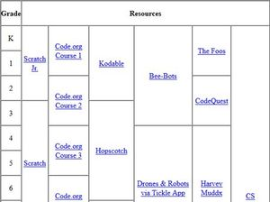 Screen grab of chart of app resources for K-12